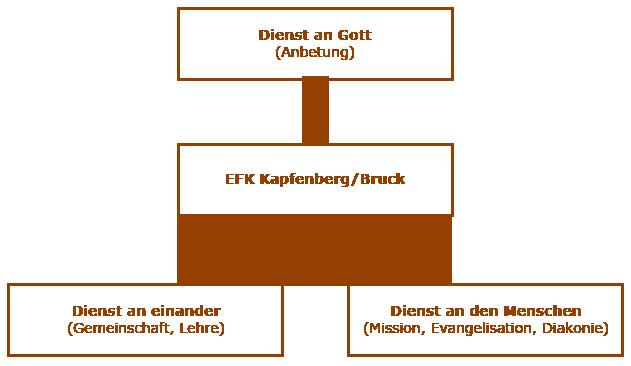 Leitbild der EFK Kapfenberg/Bruck